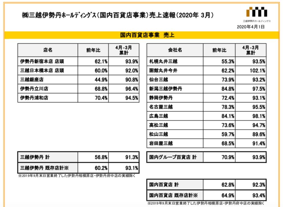 三越伊勢丹ホールディングス売上速報(2020年3月)