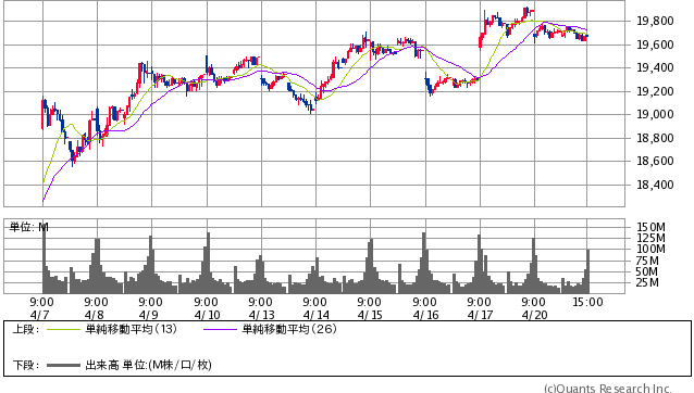 日経平均株価 15分足(SBI証券提供)