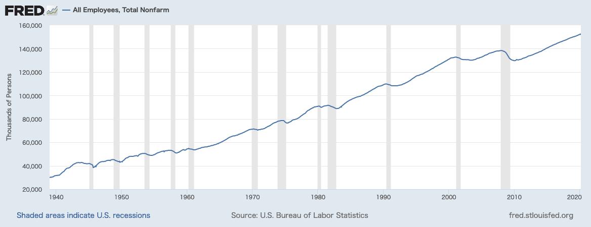 非農業部門雇用者数の推移