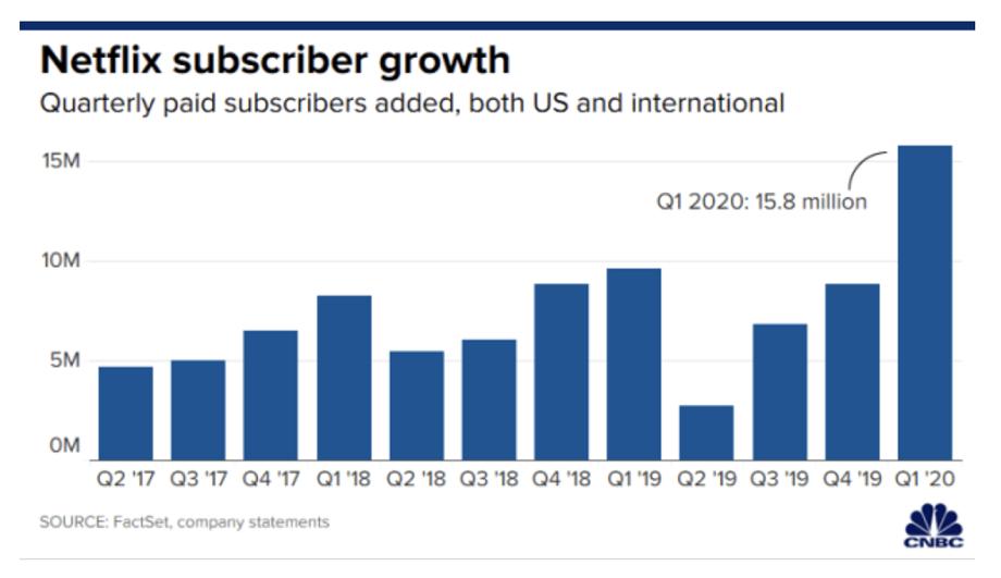 出典:Netflix blows away new subscriber expectations