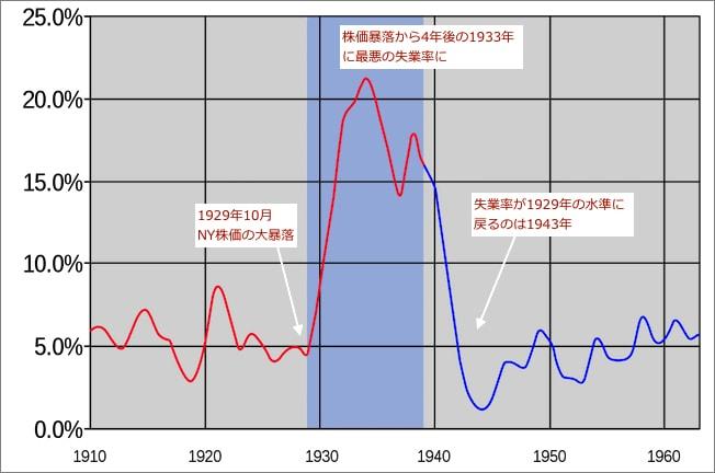 「1910年-1960年のアメリカの失業率の推移」出典:世界恐慌 - Wikipedia