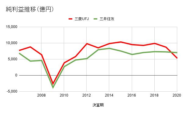 純利益推移(億円)