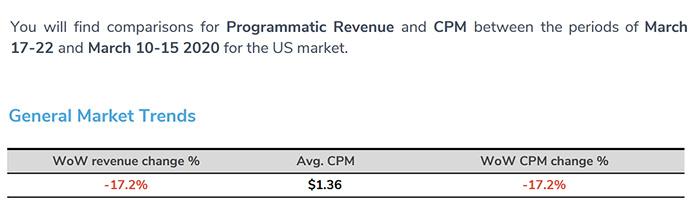 出典:Adomik「Adomik Covid-19 Market Digest US Market Insights」