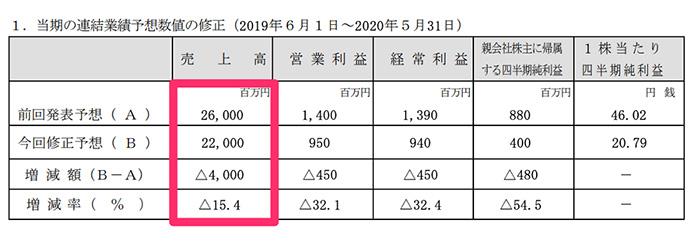 出典:UUUM「通期業績予想の修正に関するお知らせ 」2020/4/14