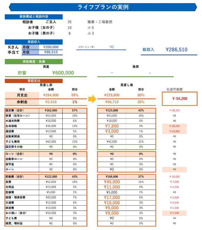 Kさん家計簿:見直し前(左側の表)