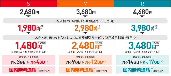 出典:Y!mobile