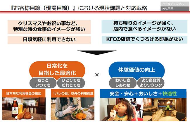 出典:日本KFCホールディングス「FY2018-FY2020 中期経営計画」(PDFファイル)