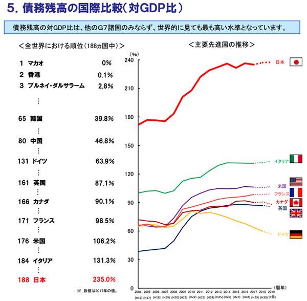 出典:「我が国財政の現状」P6:5.債務残高の国際比較(対GDP比)- 財務省