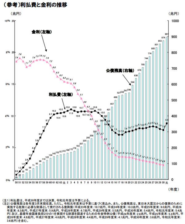 出典:「我が国財政の現状」P17(参考)利払費と金利の推移- 財務省