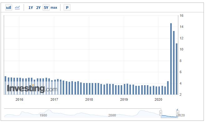 出典:Investing.com