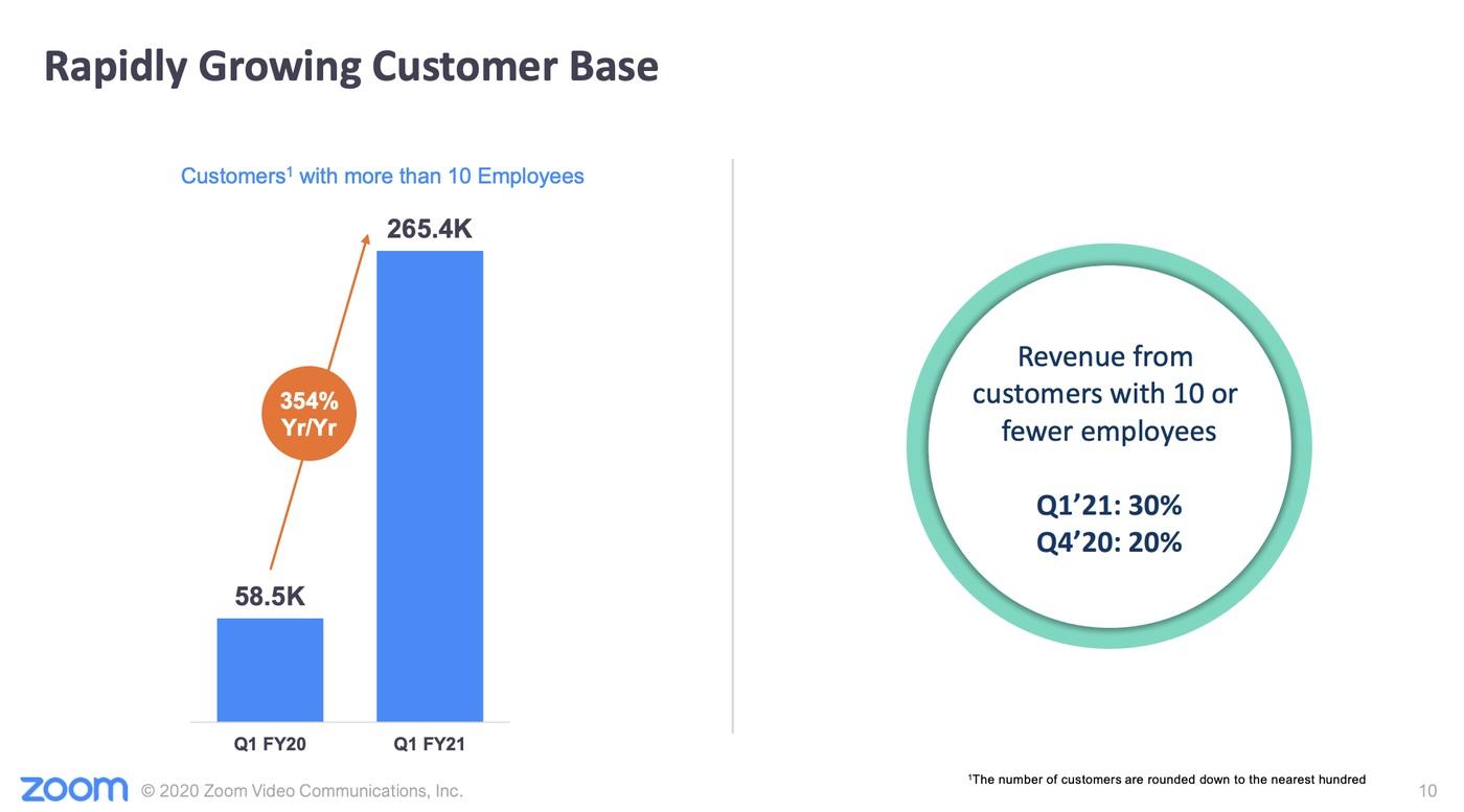 出典:Zoom First Quarter 2021 Earnings Webinar Earnings Presentation(2020/6/2)