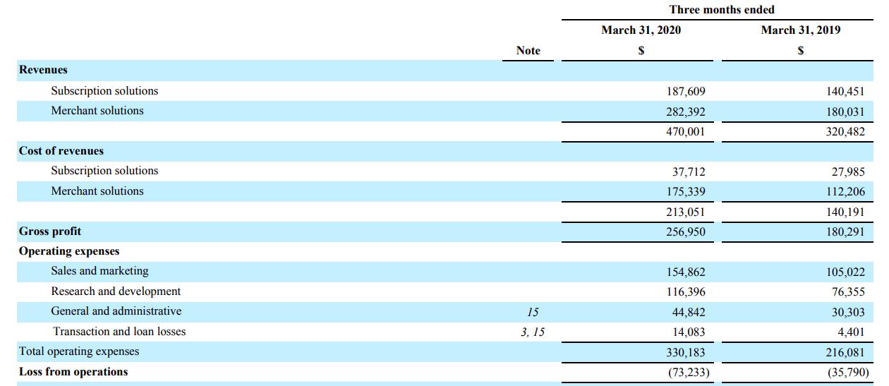 出典:Shopify Q1 2020 Financial Results