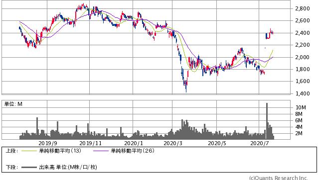 ファミリーマート<8028> 日足(SBI証券提供)