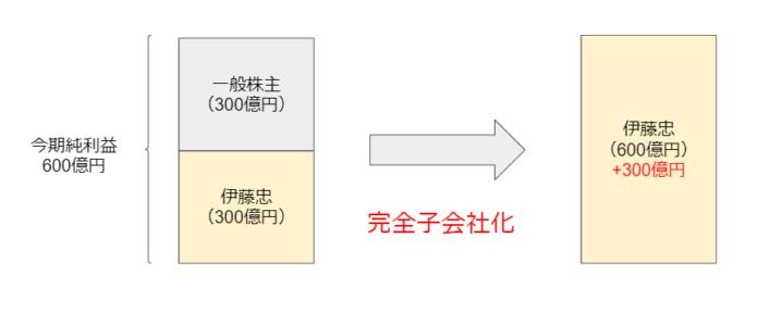 200720itochu_1