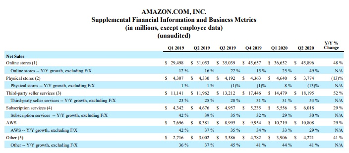 出典:AMAZON.COM ANNOUNCES SECOND QUARTER RESULTS