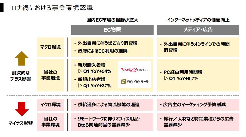 出典:Zホールディングス株式会社 決算説明会 2020年度 第1四半期(4-6月期)
