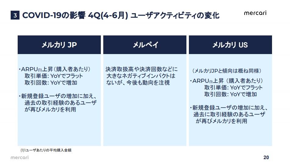 出典:FY2020.6 4Q PRESENTATION MATERIAL APR.2020-JUN.2020