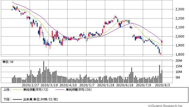 日本たばこ産業<2914> 日足(SBI証券提供)