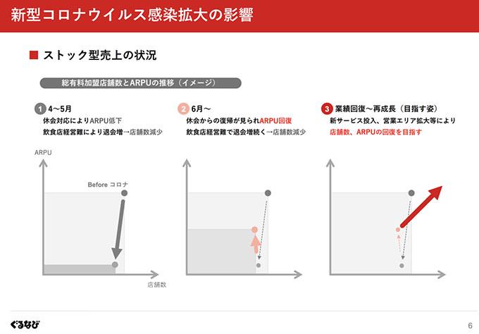 出典:株式会社ぐるなび 2021年3月期 第1四半期 決算説明会資料(2020年7月30日)