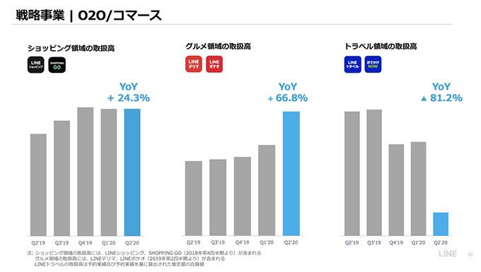 出典:LINE株式会社 2020年12月期 第2四半期 決算補足説明資料(2020年7月29日)