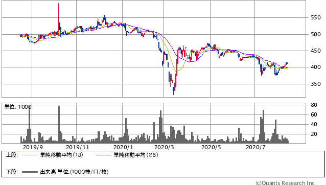 ポプラ<7601> 日足(SBI証券提供)