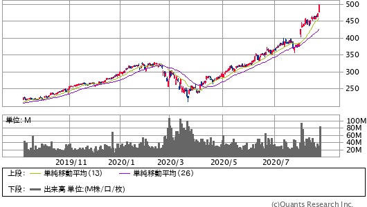 APPLE INC<AALP> 日足(SBI証券提供)