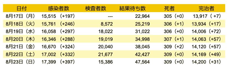 データ出典:韓国中央防疫対策本部
