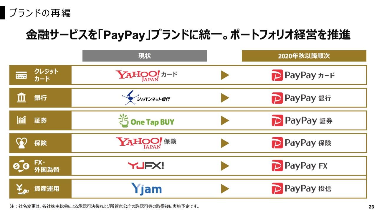 """出典:<a href=""""https://www.z-holdings.co.jp/wp-content/uploads/2020/06/jp2020q1_presentation-2.pdf"""" target=""""_blank"""">Zホールディングス株式会社 決算説明会 2020年度 第1四半期</a>"""