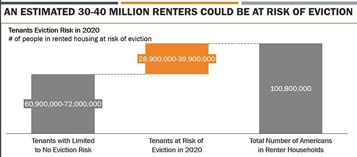 出典:The COVID-19 Eviction Crisis: an Estimated 30-40 Million People in America Are at Risk - The Aspen Institute