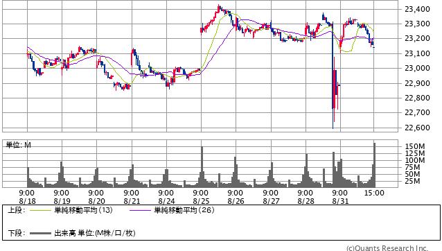 日経平均株価終値 15分足(SBI証券提供)