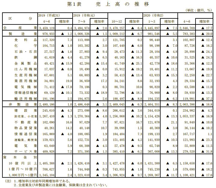 出典:法人企業統計調査(令和2年4~6月期)