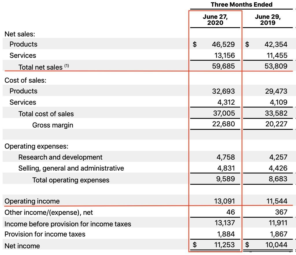 出典:Apple Inc. FY 20 Third Quarter Results(2020/7/30)