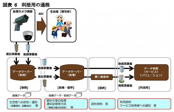 出典:「カメラ画像利活用ガイドブック」(平成30年3月 ver2.0)