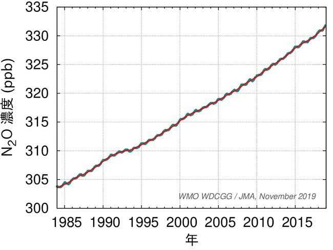 青色は月平均濃度。赤色は季節変動を除去した濃度。出典:一酸化二窒素濃度の全球平均経年変化 - 気象庁