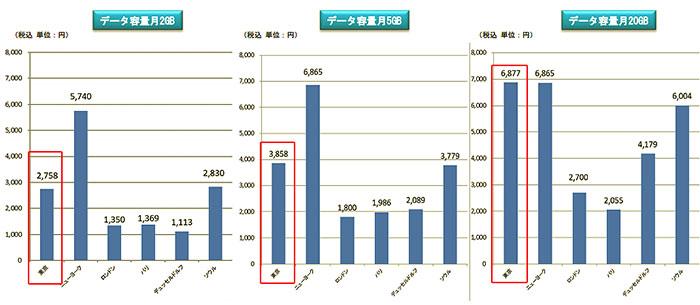 出典:電気通信サービスに係る内外価格差調査 - 総務省