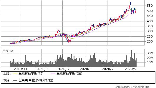 NVIDIA CORP<NVDA> 日足(SBI証券提供)