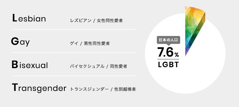 出典:東京レインボープライド2020