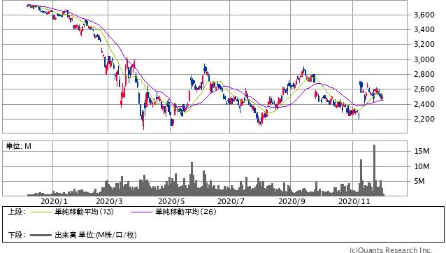 ANAホールディングス<9202> 日足(SBI証券提供)