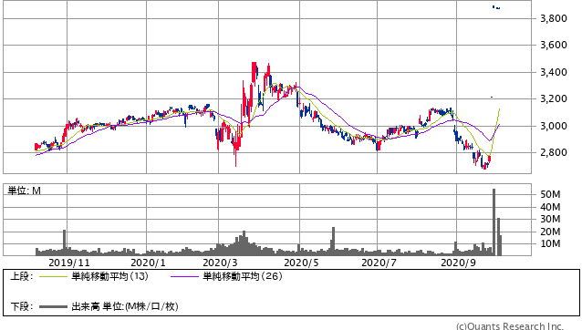 NTTドコモ<9437> 日足(SBI証券提供)