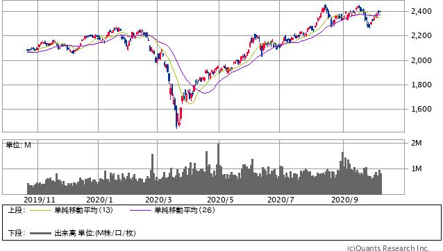 KOSPI指数 日足(SBI証券提供)