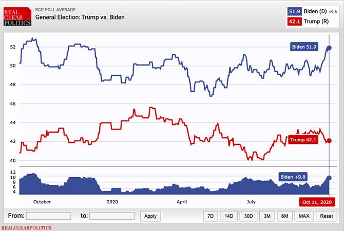 出典:RealClearPolitics - Election 2020 - General Election: Trump vs. Biden
