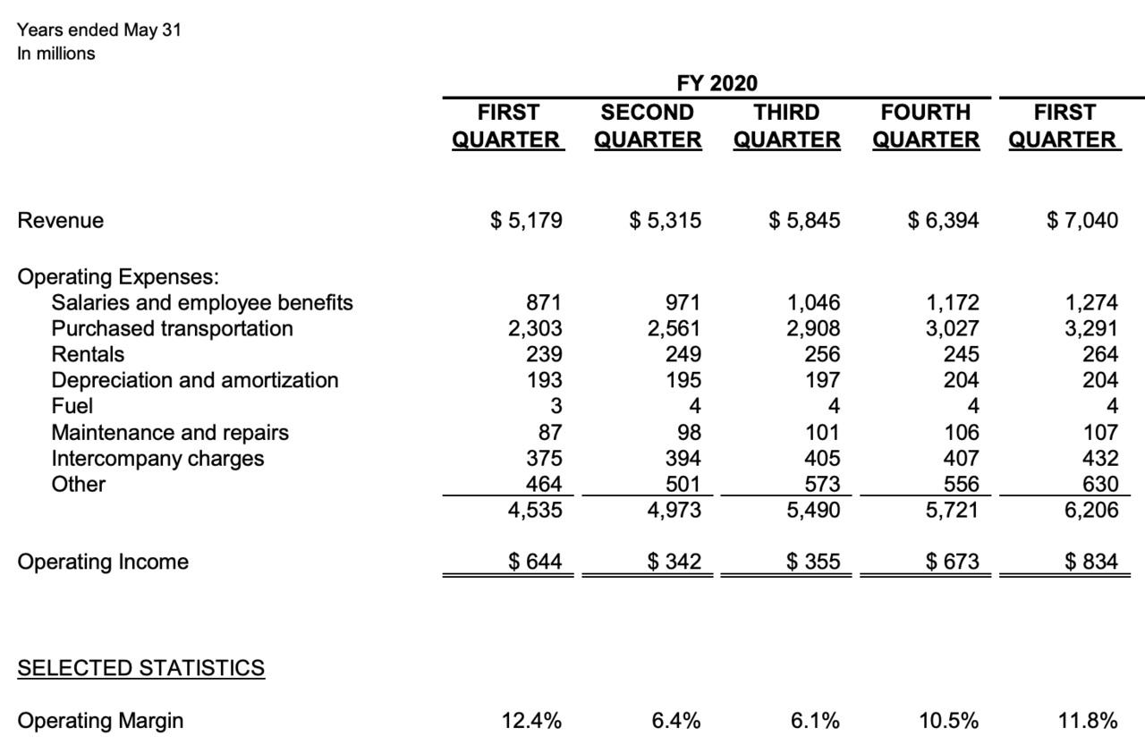 出典:FedEx Corporation Q1 Fiscal 2021 Statistics(2020/9/15)