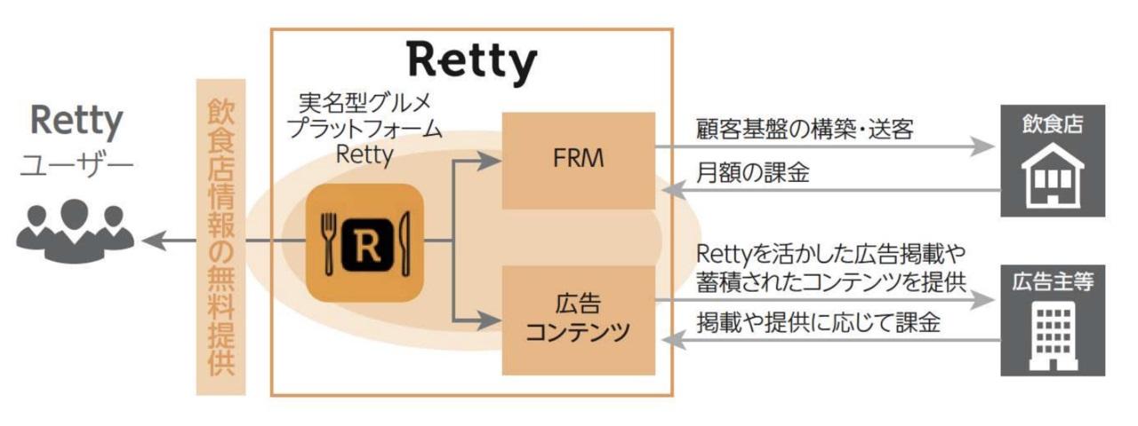 出典:Retty株式会社 新規上場申請のための有価証券報告書(2020/9/28)