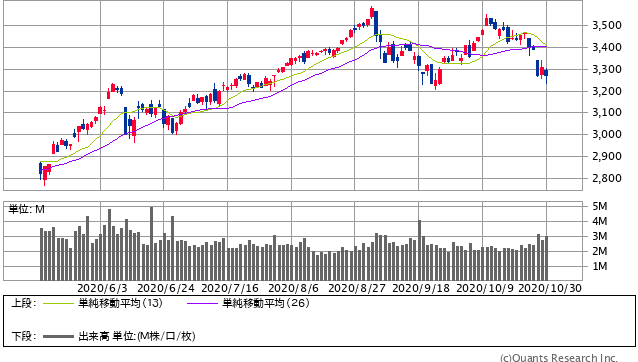 S&P500 日足(SBI証券提供)