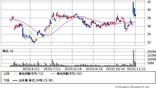 PFIZER INC<PFE> 日足(SBI証券提供)