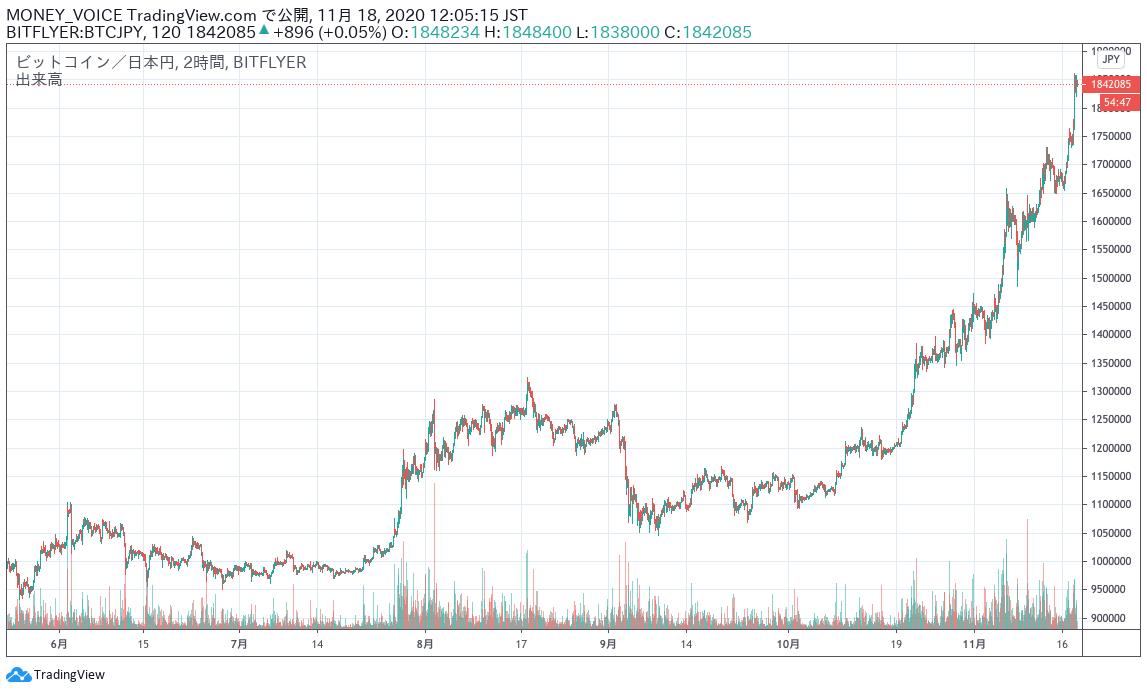 出典:TradingViewのBTC/JPYチャート