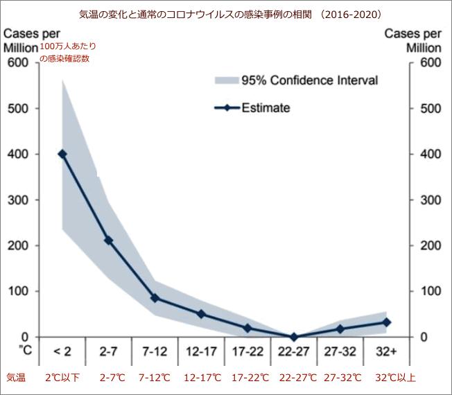 気温の変化とコロナウイルスの感染者数の推移(出典:CCD, Goldman Sacks via ZeroHedge)