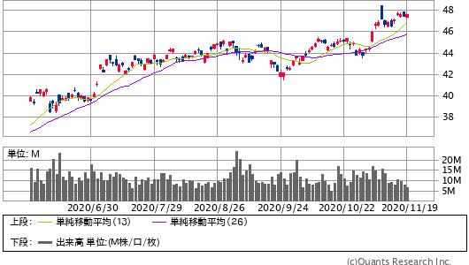 VANGUARD FTSE EMERGING MARKETS ETF <VWO> 日足(SBI証券提供)