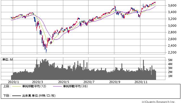 S&P500指数 日足(SBI証券提供)