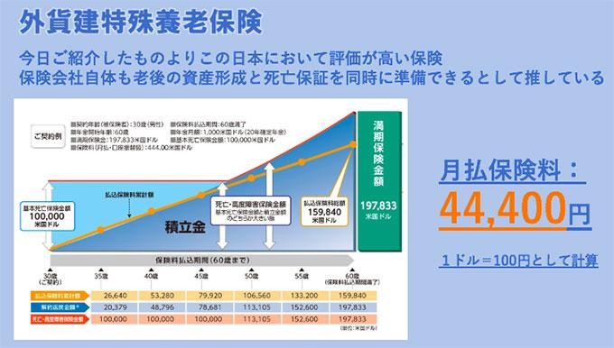 外貨建て特殊養老保険の事例(オレンジ折線が払込金額、水色部分が死亡保障、青色部分が払戻金の推移)